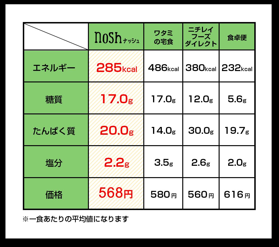 表:他社の宅配サービスとの比較表
